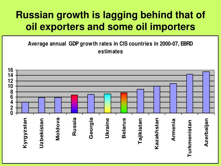 Russian growth is lagging behind that of oil exporters and some oil importers