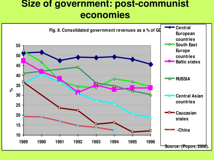 Size of government: post-communist economies