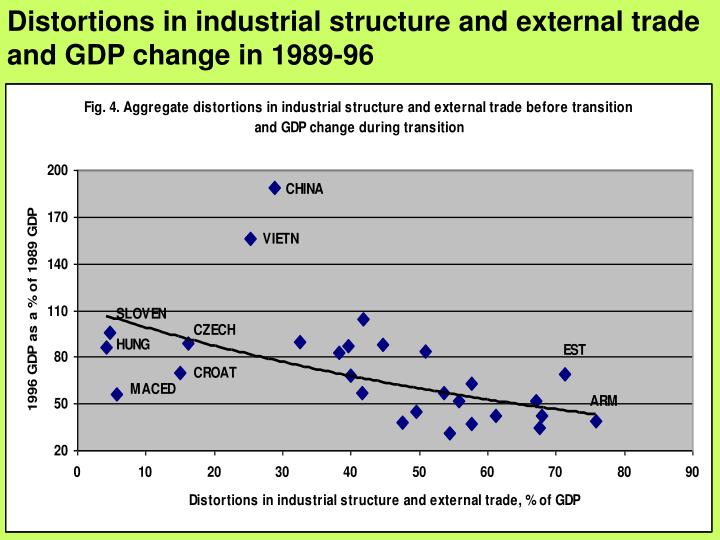 Distortions in industrial structure and external trade