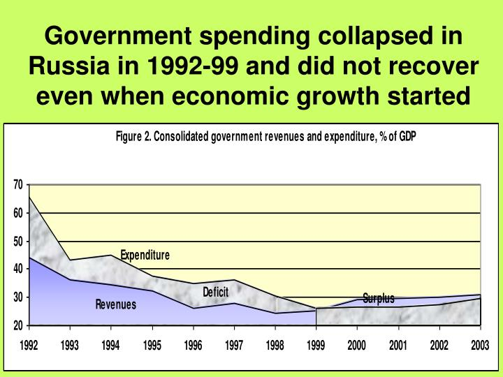 Government spending collapsed in Russia in 1992-99 and did not recover even when economic growth started