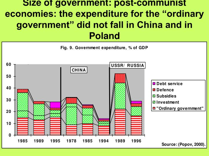 "Size of government: post-communist economies: the expenditure for the ""ordinary government"" did not fall in China and in Poland"