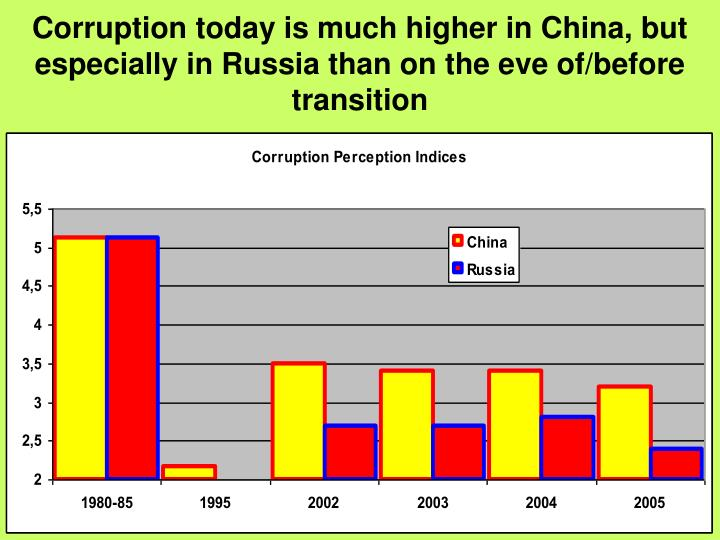 Corruption today is much higher in China, but especially in Russia than on the eve of/before transition