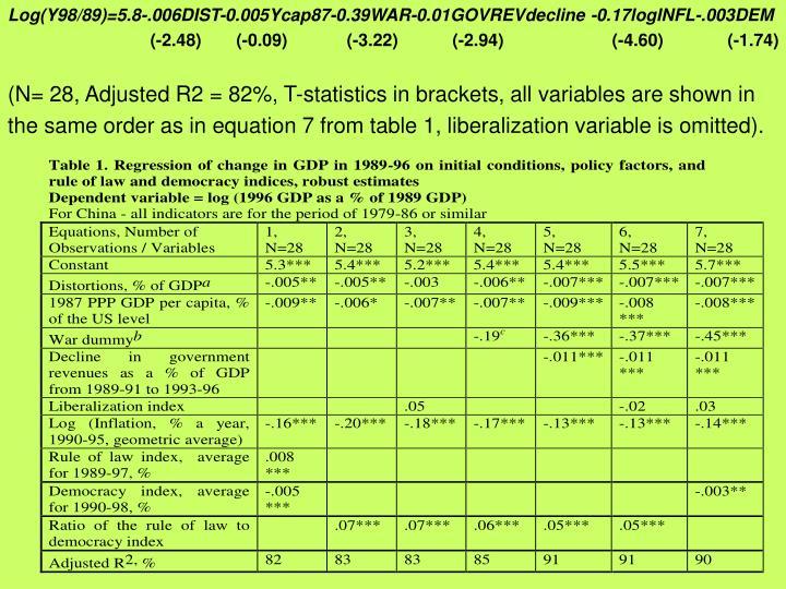 Log(Y98/89)=5.8-.006DIST-0.005Ycap87-0.39WAR-0.01GOVREVdecline -0.17logINFL-.003DEM