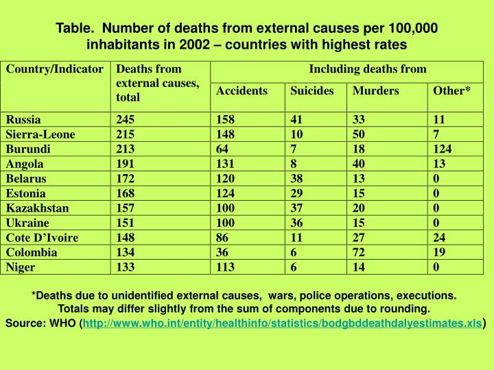 Table.  Number of deaths from external causes per 100,000 inhabitants in 2002 – countries with highest rates
