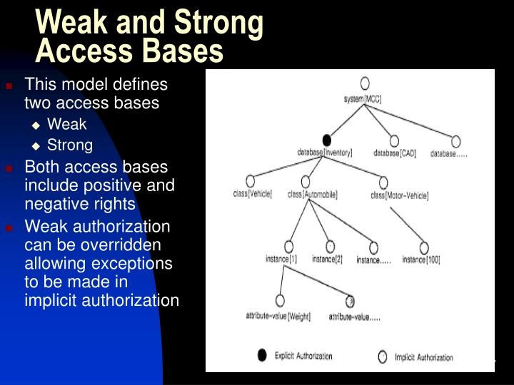 Weak and Strong Access Bases