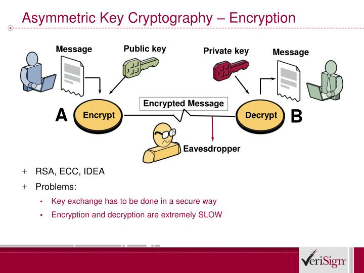 Asymmetric Key Cryptography – Encryption