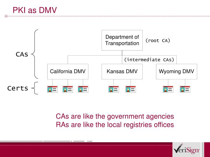 PKI as DMV