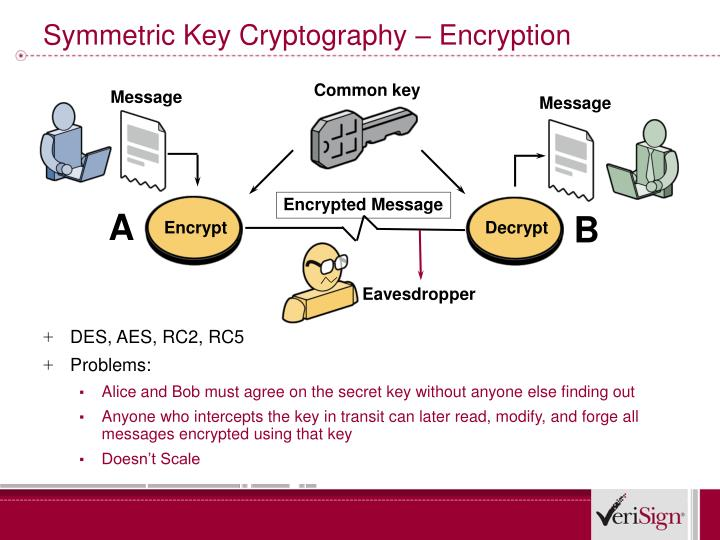 Symmetric Key Cryptography – Encryption