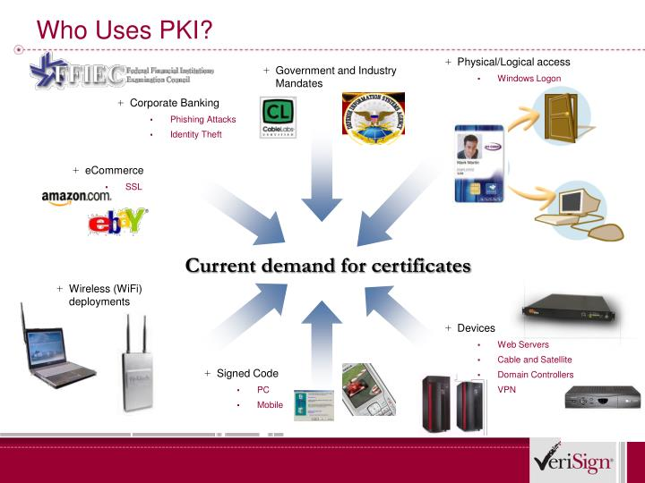 Who Uses PKI?