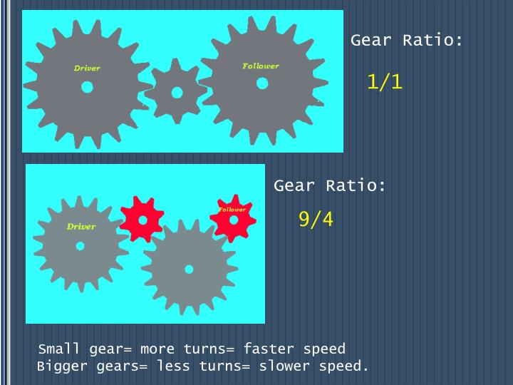 Gear Ratio: