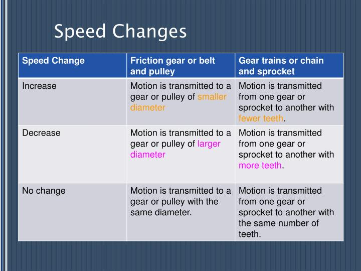 Speed Changes