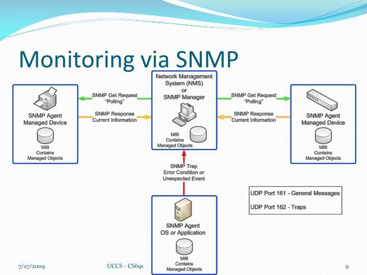 Monitoring via SNMP