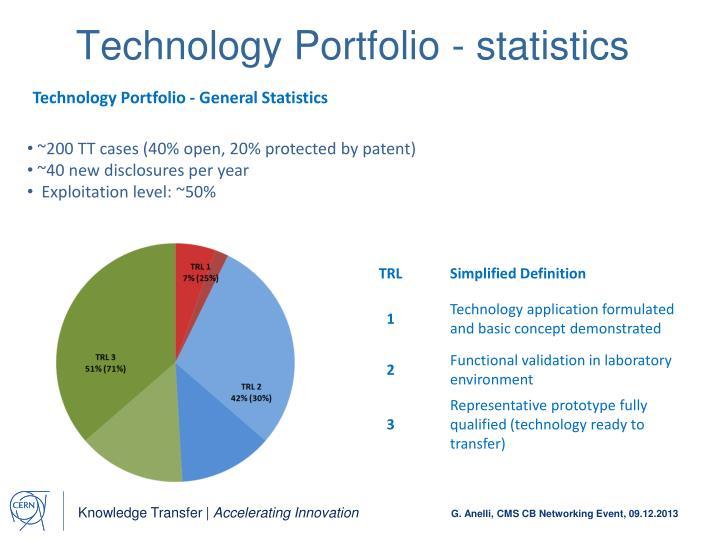Technology Portfolio - statistics