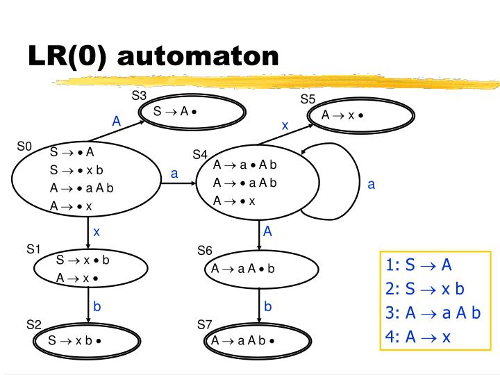 LR(0) automaton