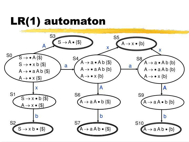 LR(1) automaton