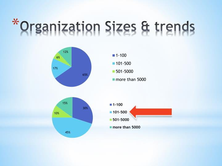 Organization Sizes & trends