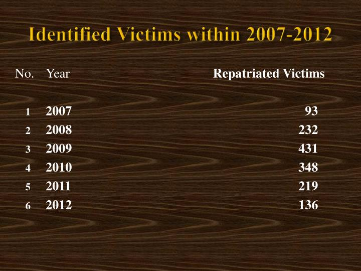 Identified victims within 2007 2012