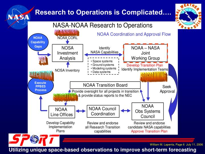 Research to Operations is Complicated….
