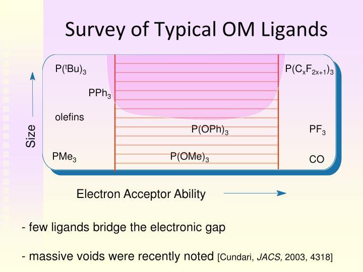 Survey of Typical OM Ligands