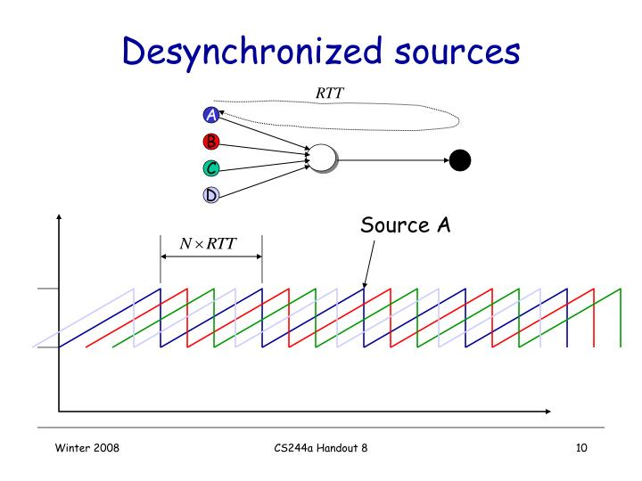 Desynchronized sources