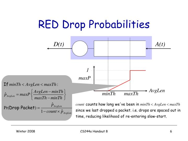 RED Drop Probabilities