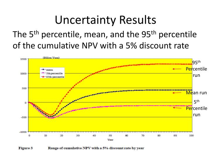 Uncertainty Results