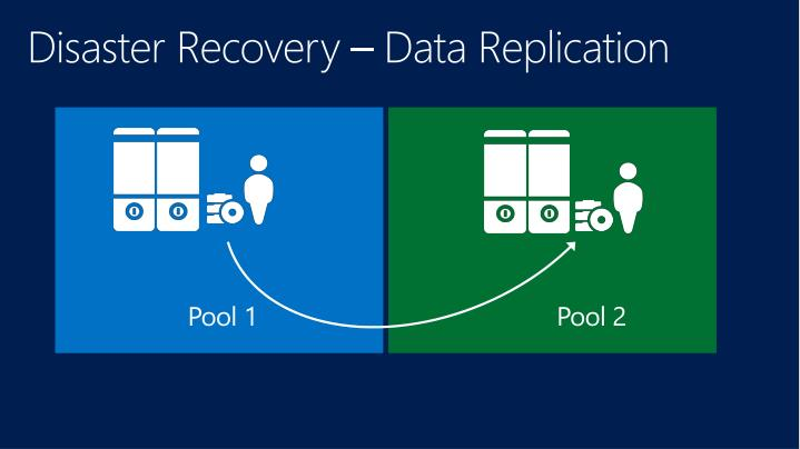 Disaster Recovery – Data Replication