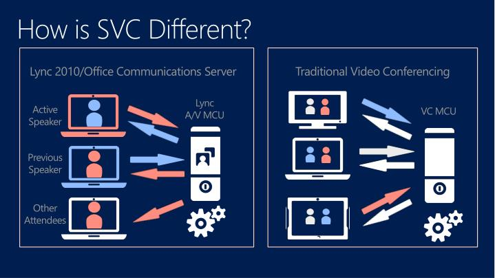 How is SVC Different?