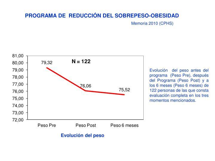 PROGRAMA DE  REDUCCIÓN DEL SOBREPESO-OBESIDAD