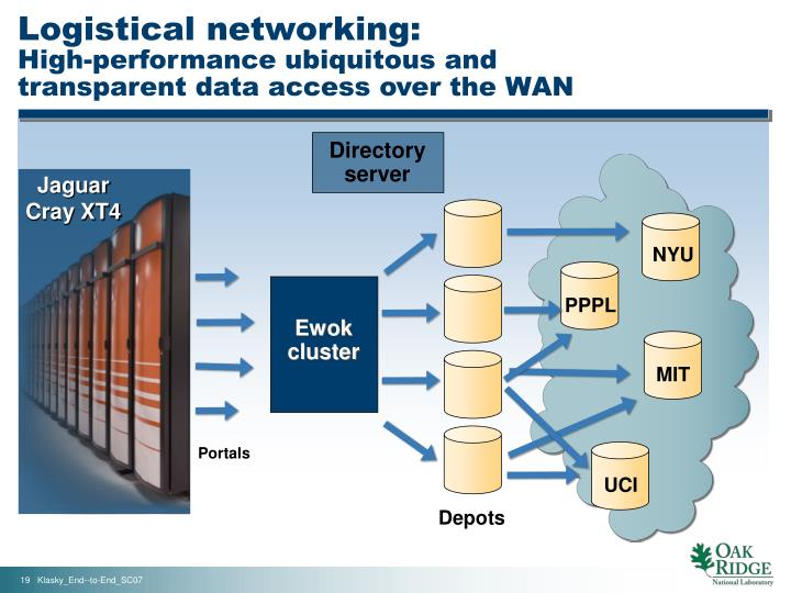 the conclusion of wan The new branch office sd-wan model conclusion as sd-wan services mature, it's proving to be a very interesting time to build branch office networks.