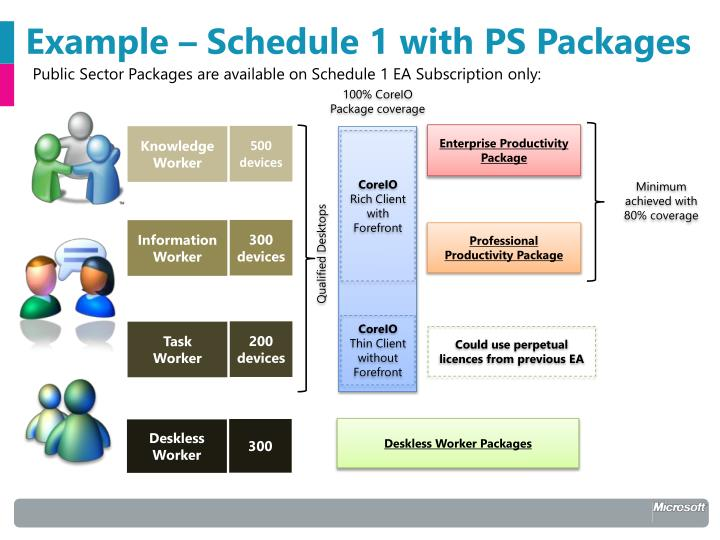 Example – Schedule 1 with PS Packages