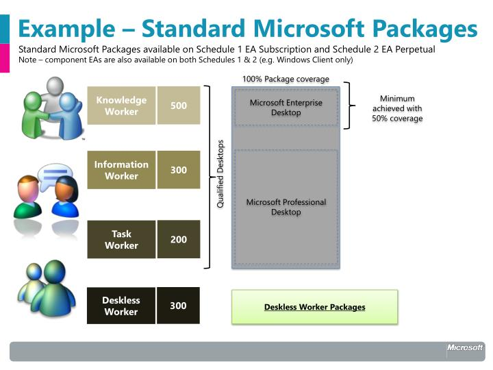 Example – Standard Microsoft Packages