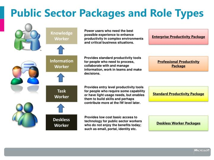 Public Sector Packages and Role Types