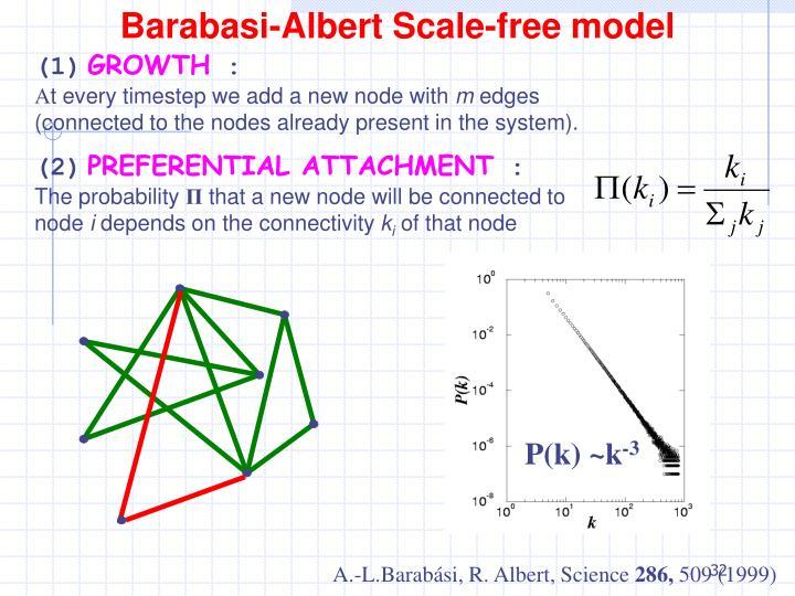 BA model