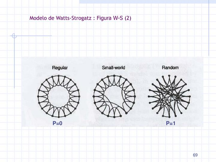 Modelo de Watts-Strogatz :