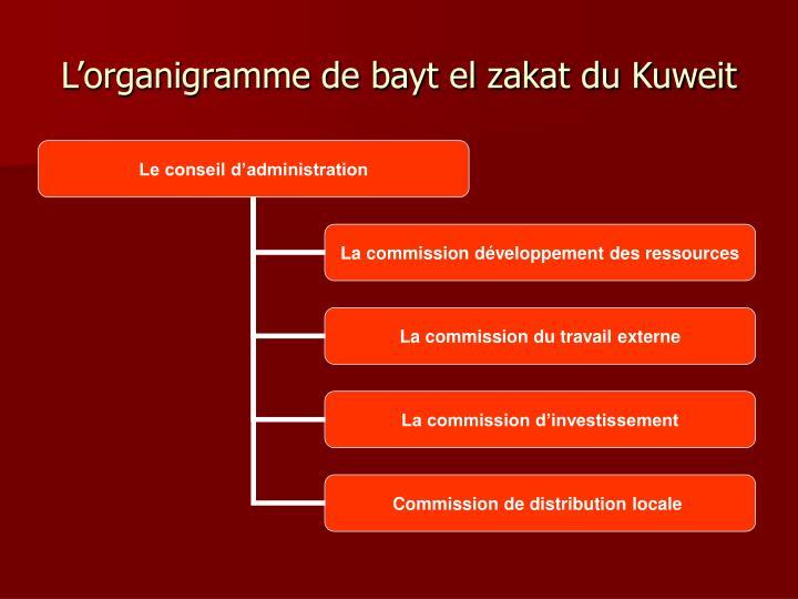 L'organigramme de bayt el zakat du Kuweit