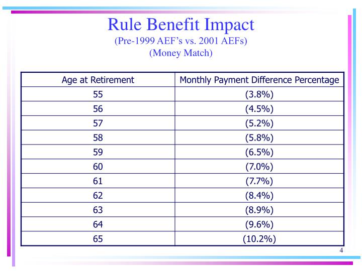Rule Benefit Impact