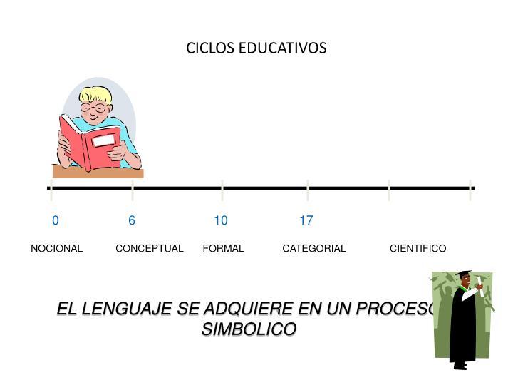CICLOS EDUCATIVOS
