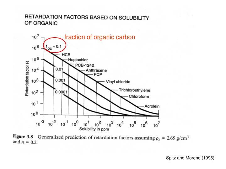 fraction of organic carbon