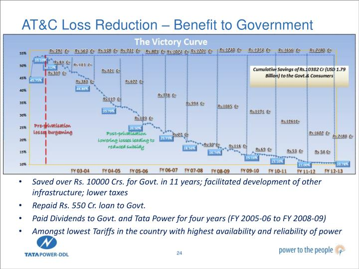 AT&C Loss Reduction – Benefit to Government