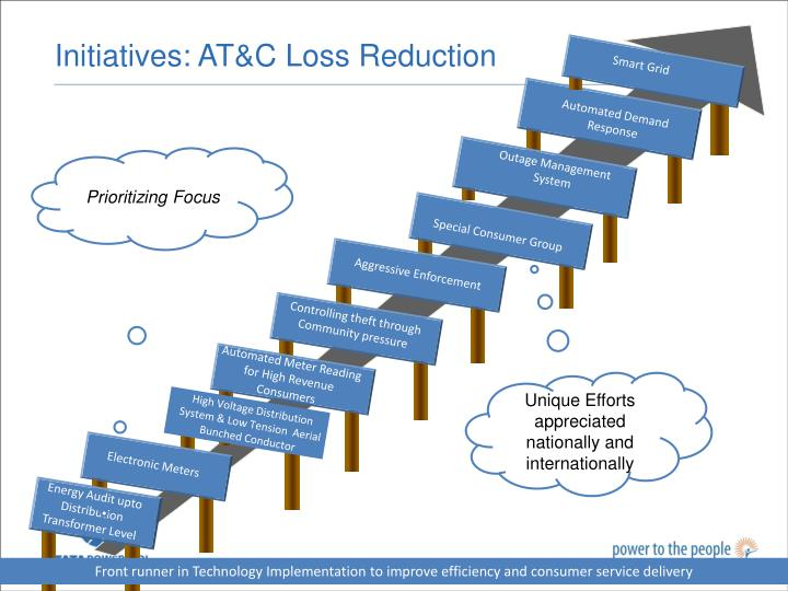 Initiatives: AT&C Loss Reduction