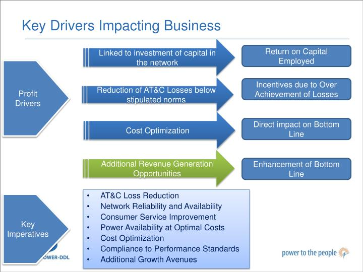 Key Drivers Impacting Business