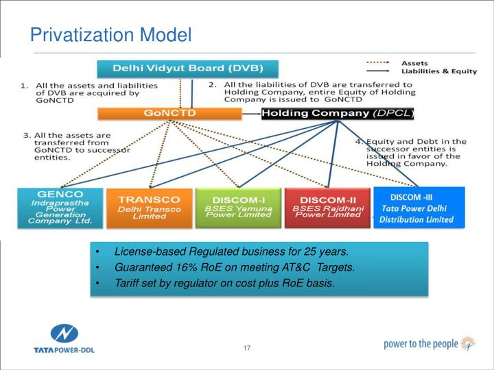 Privatization Model