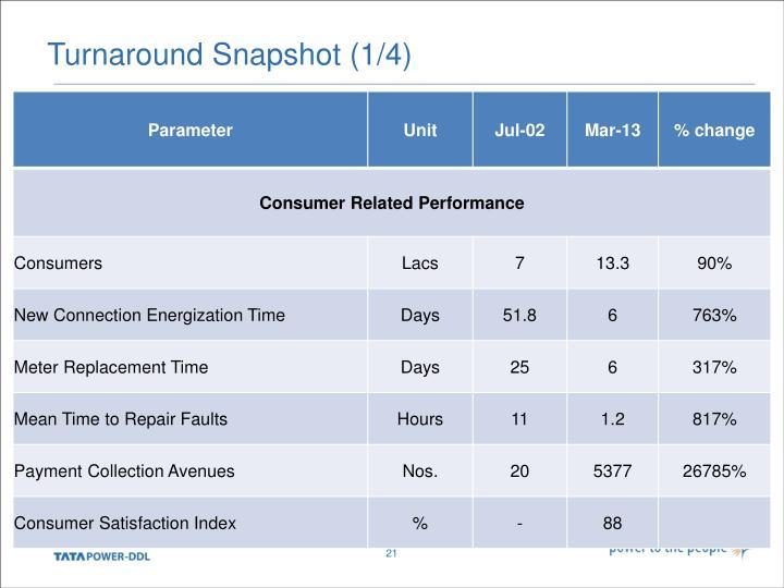 Turnaround Snapshot (1/4)