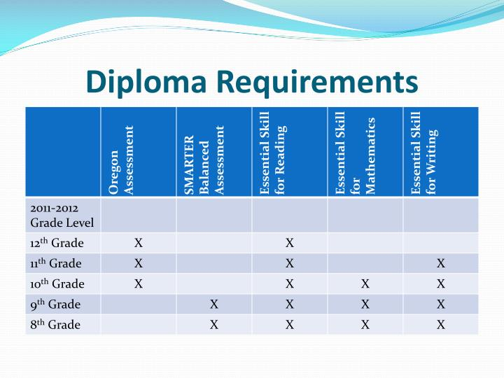 Diploma Requirements