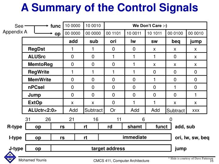 A Summary of the Control Signals