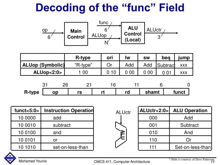 "Decoding of the ""func"" Field"