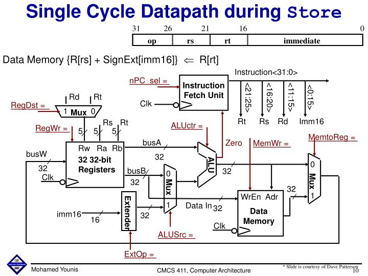 Single Cycle Datapath during