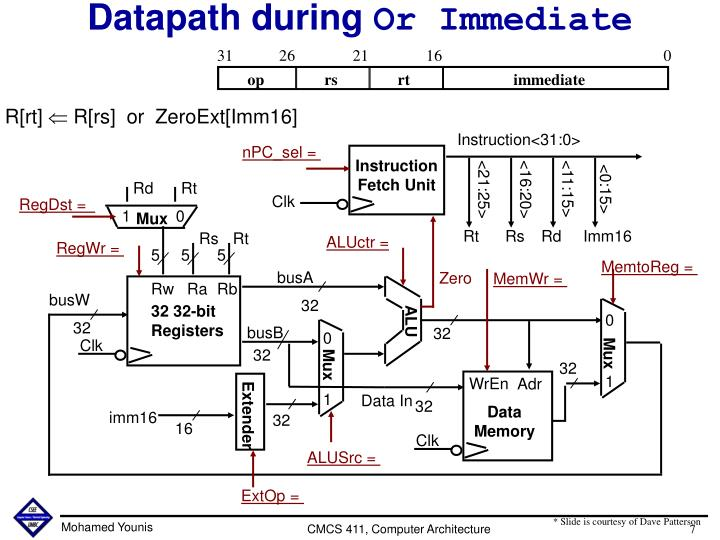 Datapath during