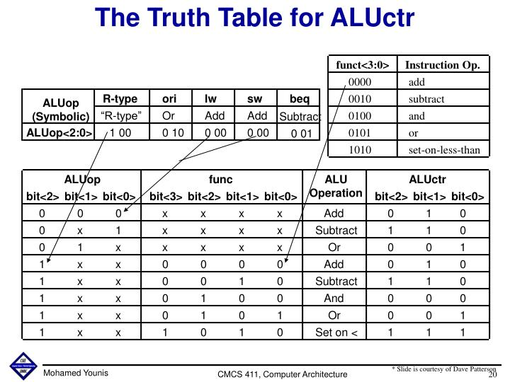 The Truth Table for ALUctr